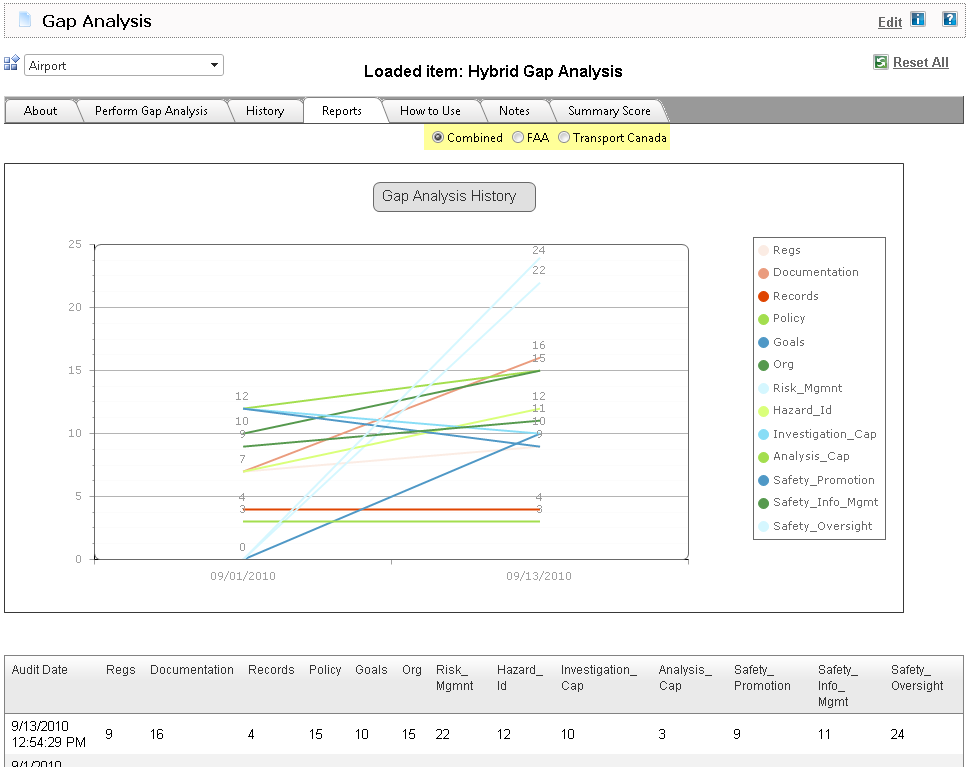 Best gap analysis tools display reports to easily monitor continous improvement for later SMS implementation phases
